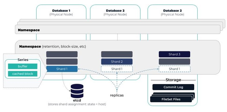 M3DB Architecture Overview: Memory Model & Persistent Storage
