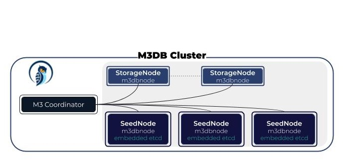 M3 DB Cluster Deployment Overview